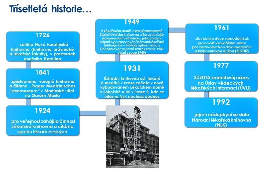 Historie NLK